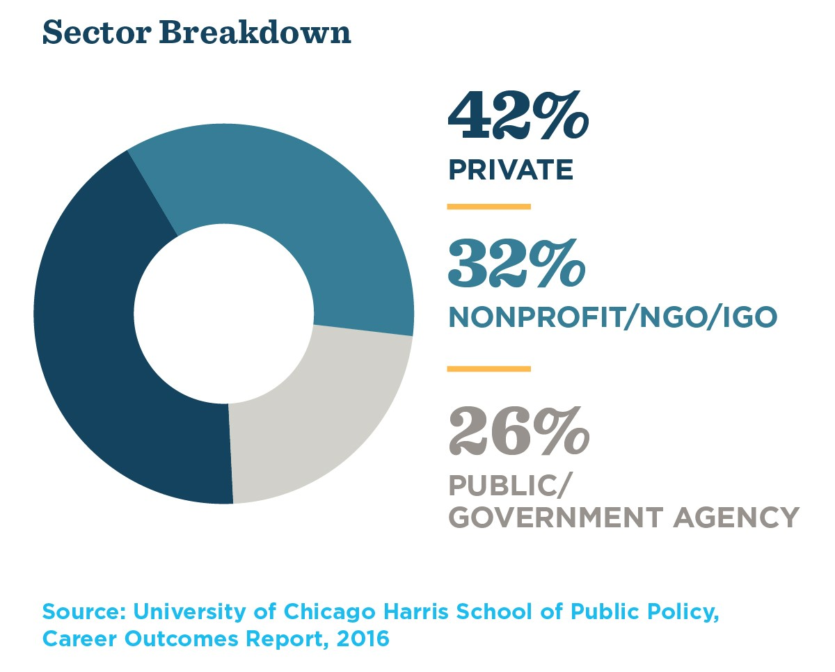 Harris careers by sector