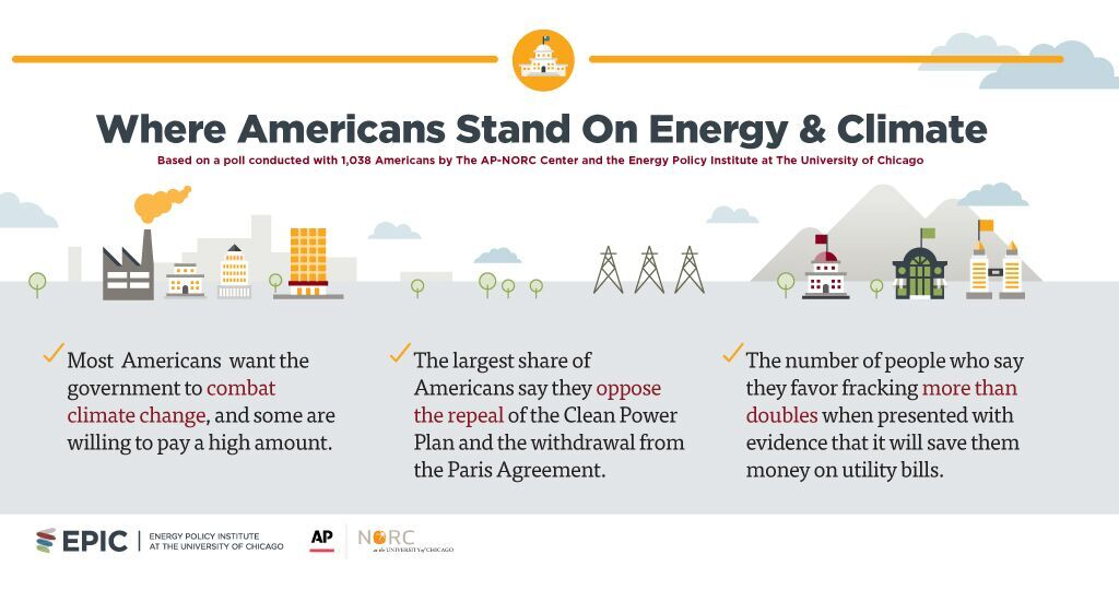 Where Americans Stand on Energy and Climate: Infographic