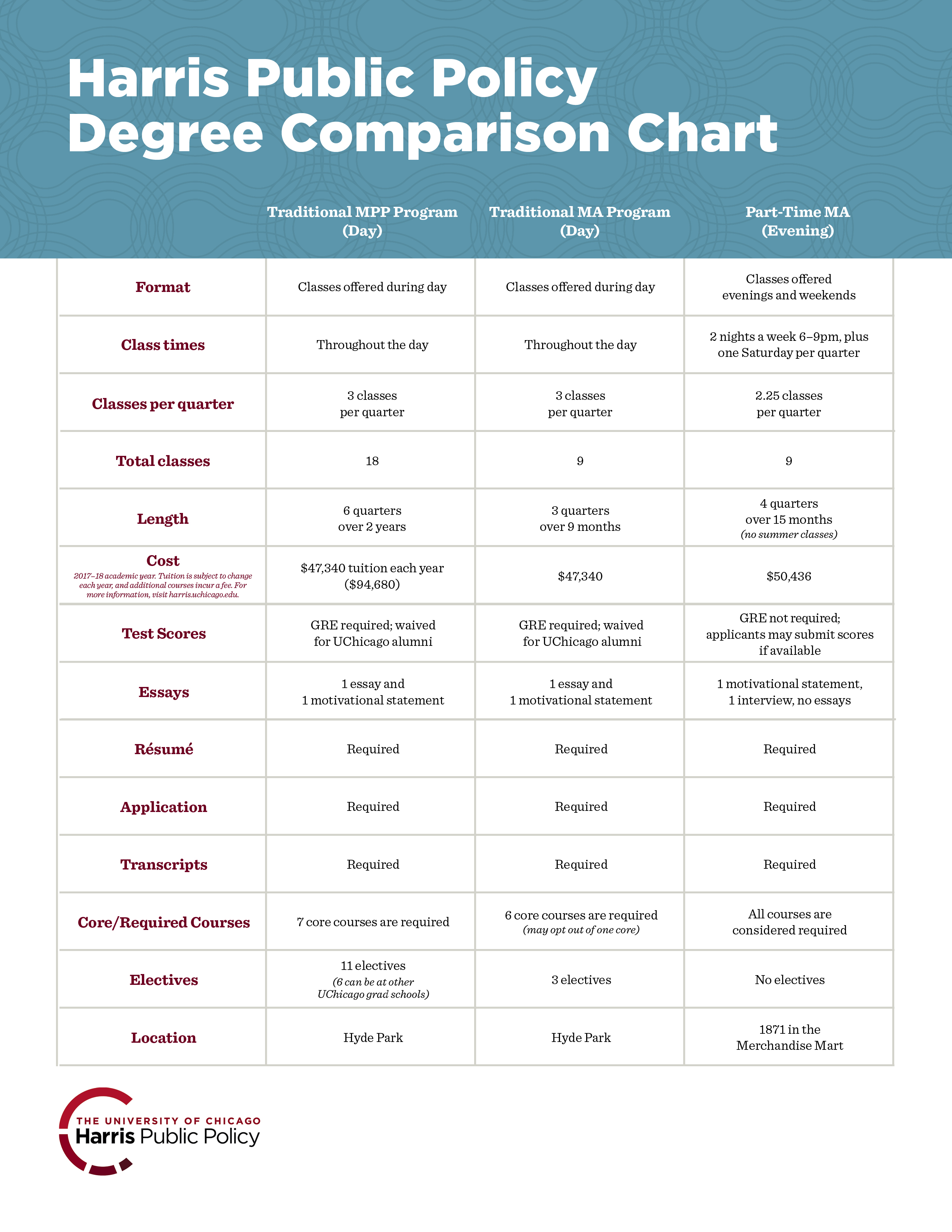 degree comparison