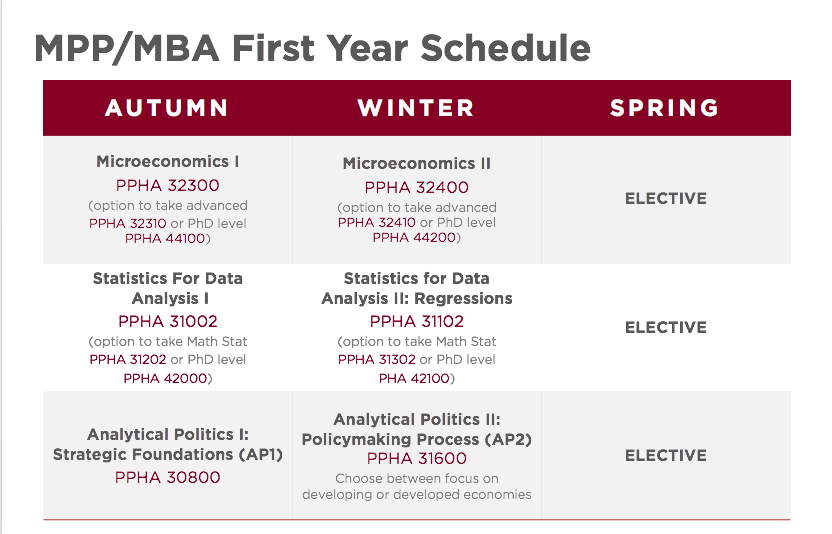 MPP MBA First Year Schedule