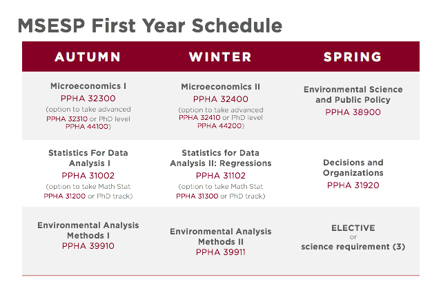MSESP first year schedule