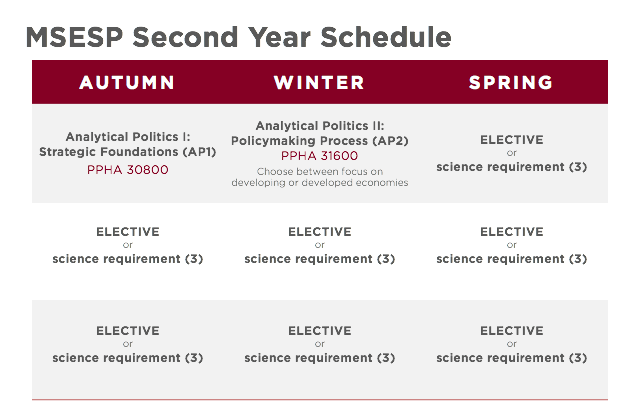 MSESP second year schedule