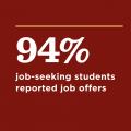 A graphic showing 94% of job seeking students reporting job offers.